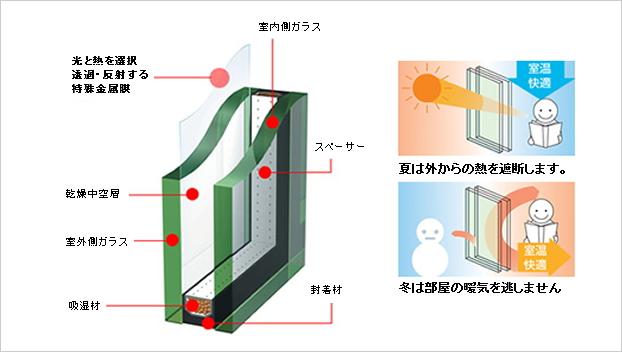 サンバランス(遮熱高断熱ペアガラス)|ペアガラス(エコガラス)交換 | リマド・ステーション