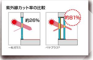 「紫外線対策」がすごい!|ペアガラス(エコガラス)交換 | リマド・ステーション
